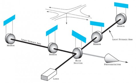 LIGO has two interferometers, devices used to detect gravitational waves, stationed in separate areas of the Unites States. Diagram provided by LIGO.