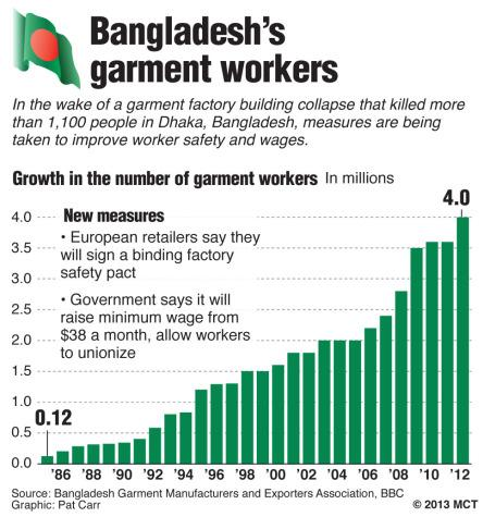 Chart tracking growth in the number of garment factory workers in Bangladesh, 1985-2012; European retailers have said they will sign a safety pact for garment factories, and the Bangladesh government said it will raise worker wages and allow them to unionize. MCT 2013