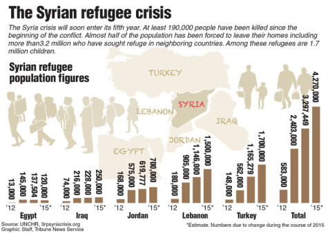 Graphic showing the number of Syrian refugees from 2012-2015