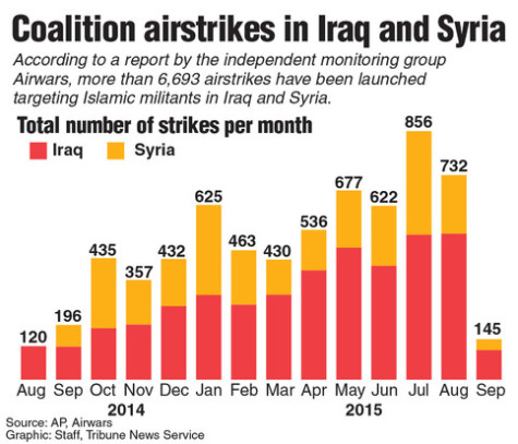 Graphic showing the number of airstrikes per month in Iraq and Syria. Tribune News Service