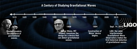 Einstein's theory of gravitational waves had no tangible proof until a century later. Infographic made by Rewon Shimray.
