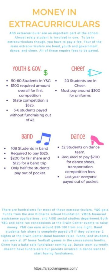 Paying your dues: How much extra curricular cost